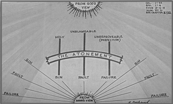 Atonement diagram
